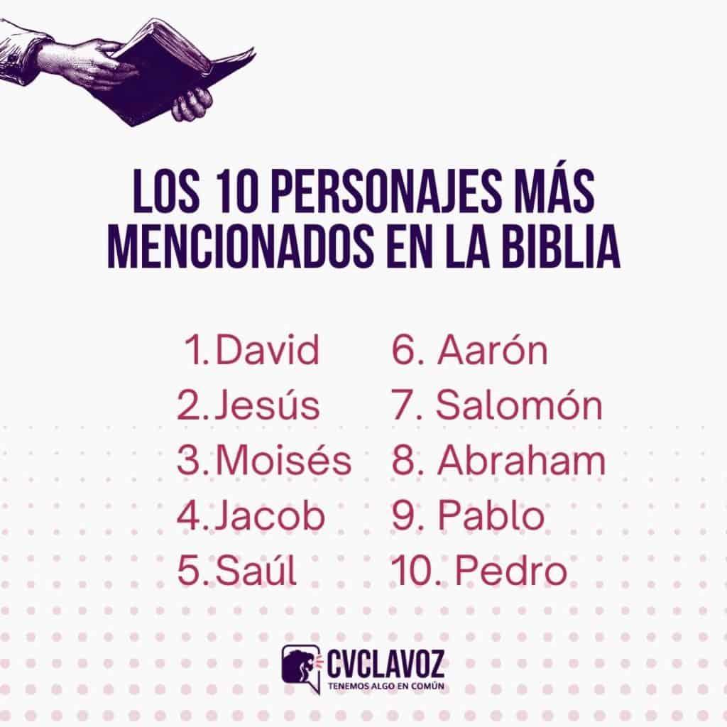 Los 10 personajes más mencionados en la Biblia